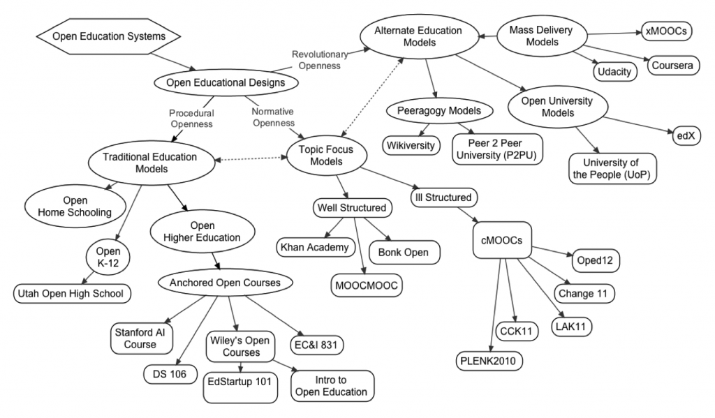 OED taxonomy