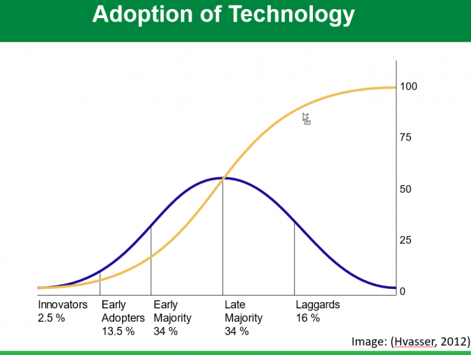Roger's Diffusion of Innovation Model